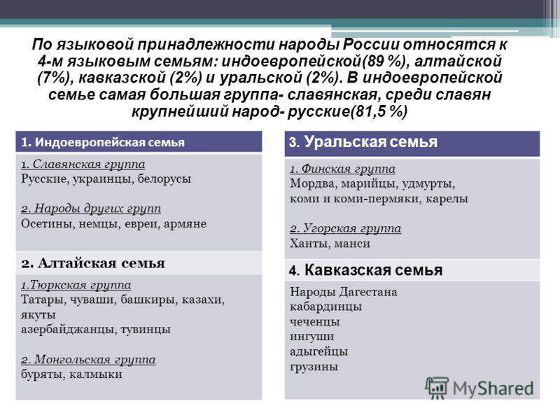 По языковой принадлежности народы России относятся к 4-м языковым семьям: индоевропейской(89 %), алтайской (7%), кавказской (2%) и уральской (2%). В индоевропейской семье самая большая группа- славянская, среди славян крупнейший народ- русские(81,5 %