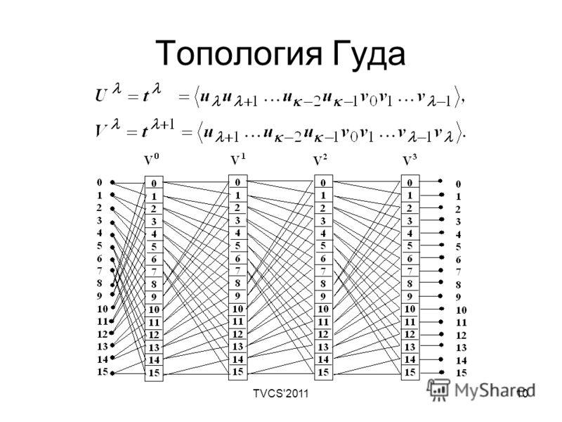 TVCS'201110 Топология Гуда