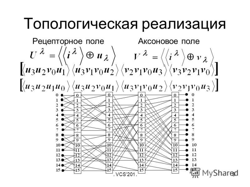 TVCS'20118 Топологическая реализация Рецепторное поле Аксоновое поле