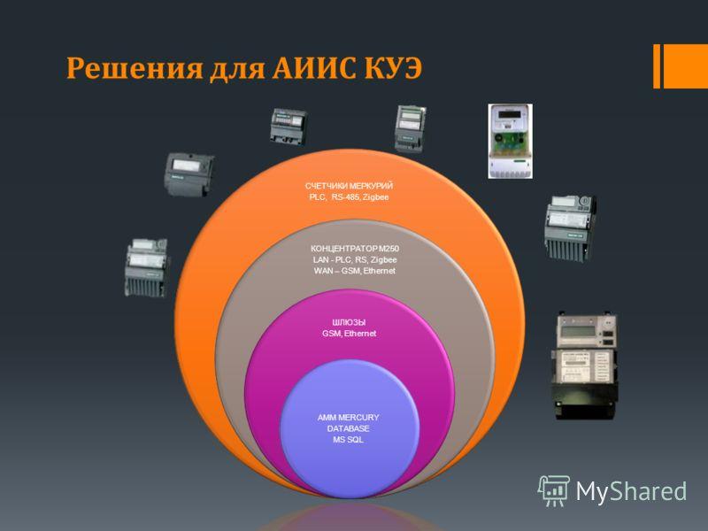 Решения для АИИС КУЭ СЧЕТЧИКИ МЕРКУРИЙ PLC, RS-485, Zigbee КОНЦЕНТРАТОР M250 LAN - PLC, RS, Zigbee WAN – GSM, Ethernet ШЛЮЗЫ GSM, Ethernet AMM MERCURY DATABASE MS SQL