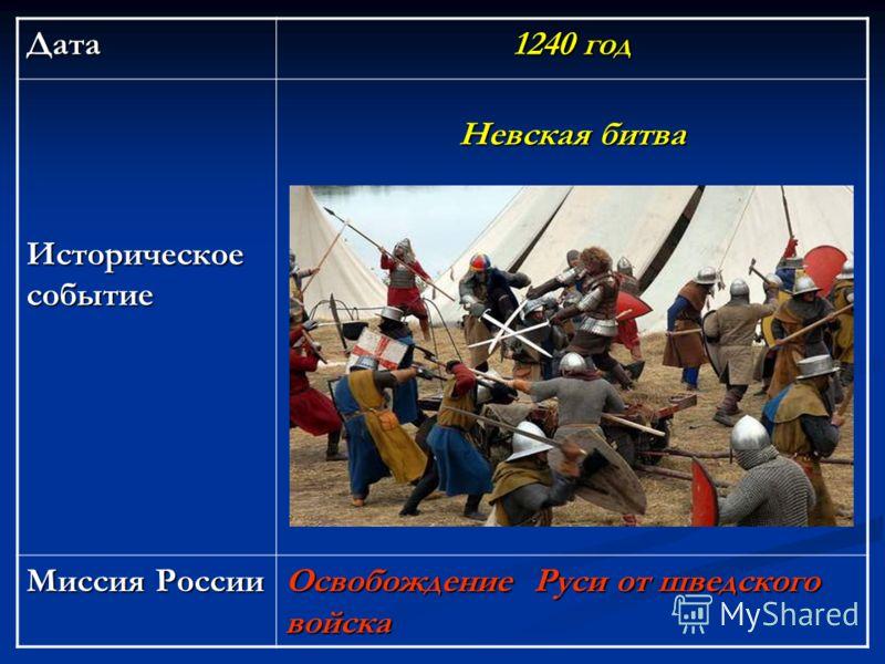Дата 1240 год Историческое событие Невская битва Миссия России Освобождение Руси от шведского войска