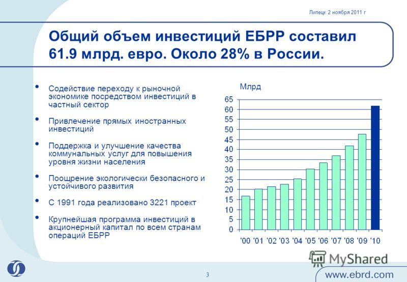 Липецк 2 ноября 2011 г 3 Общий объем инвестиций ЕБРР составил 61.9 млрд. евро. Около 28% в России. Содействие переходу к рыночной экономике посредством инвестиций в частный сектор Привлечение прямых иностранных инвестиций Поддержка и улучшение качест