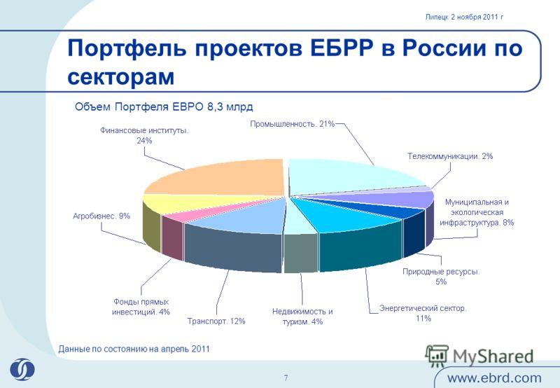 Липецк 2 ноября 2011 г 7 Портфель проектов ЕБРР в России по секторам Объем Портфеля ЕВРО 8,3 млрд Данные по состоянию на апрель 2011