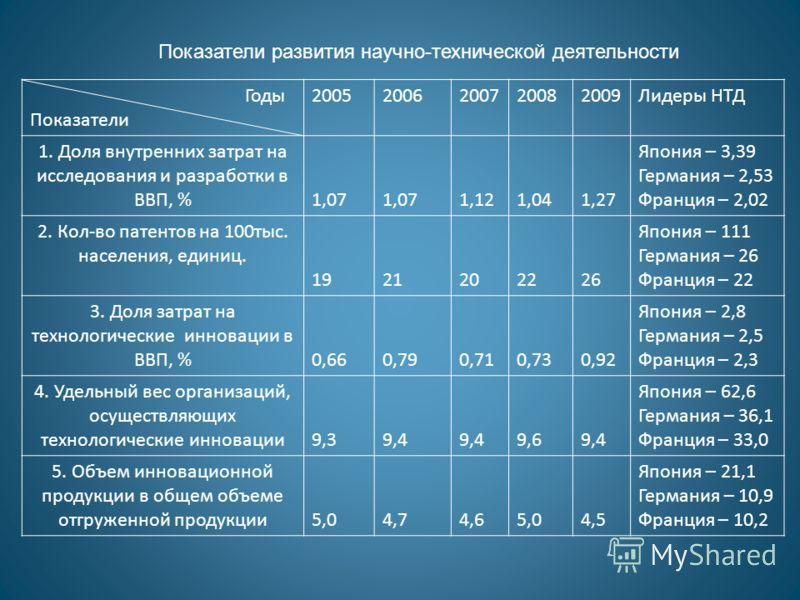 Показатели развития научно-технической деятельности Годы Показатели 20052006200720082009Лидеры НТД 1. Доля внутренних затрат на исследования и разработки в ВВП, % 1,07 1,121,041,27 Япония – 3,39 Германия – 2,53 Франция – 2,02 2. Кол-во патентов на 10