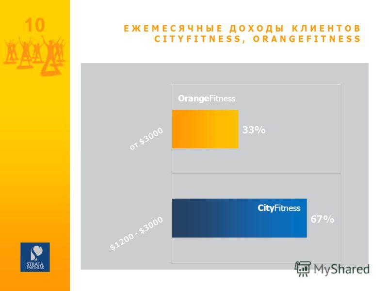 10 ЕЖЕМЕСЯЧНЫЕ ДОХОДЫ КЛИЕНТОВ CITYFITNESS, ORANGEFITNESS СityFitness OrangeFitness