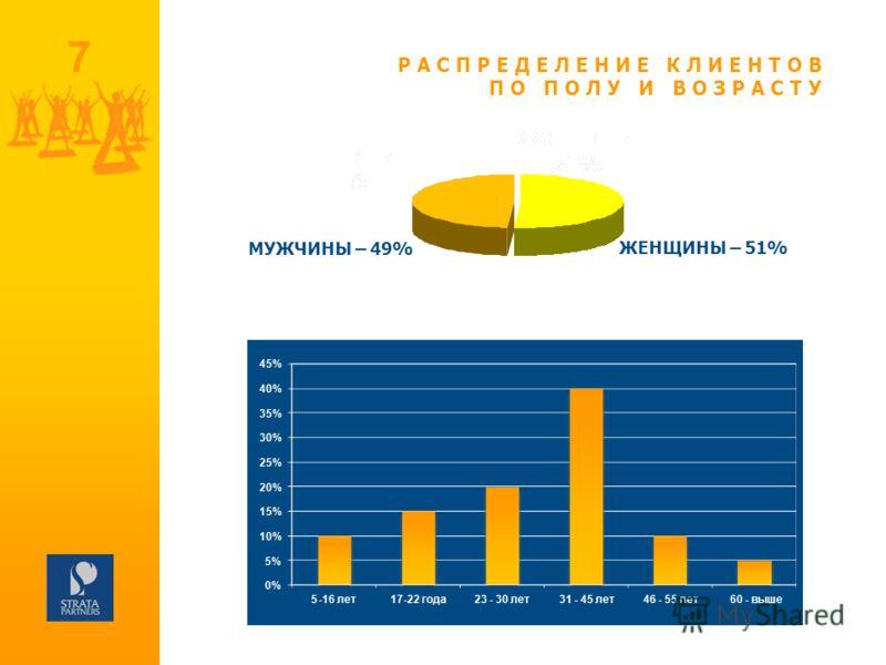 7 РАСПРЕДЕЛЕНИЕ КЛИЕНТОВ ПО ПОЛУ И ВОЗРАСТУ ЖЕНЩИНЫ – 51% МУЖЧИНЫ – 49%