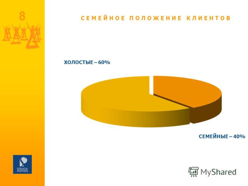 8 СЕМЕЙНОЕ ПОЛОЖЕНИЕ КЛИЕНТОВ ХОЛОСТЫЕ – 60% СЕМЕЙНЫЕ – 40%