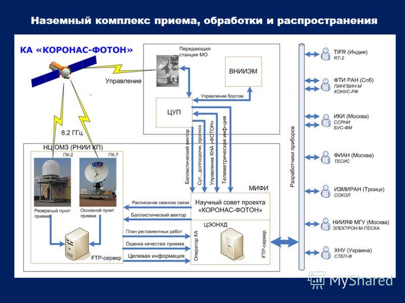 Наземный комплекс приема, обработки и распространения