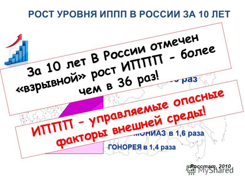РОСТ УРОВНЯ ИППП В РОССИИ ЗА 10 ЛЕТ В РОССИИ СИФИЛИС в 56 раз ХЛАМИДИОЗ в 10 раз ТРИХОМОНИАЗ в 1,6 раза ГОНОРЕЯ в 1,4 раза Росстат, 2010 За 10 лет В России ИППП - ! За 10 лет В России отмечен «взрывной» рост ИППП - более чем в 36 раз! ИППП – управляе