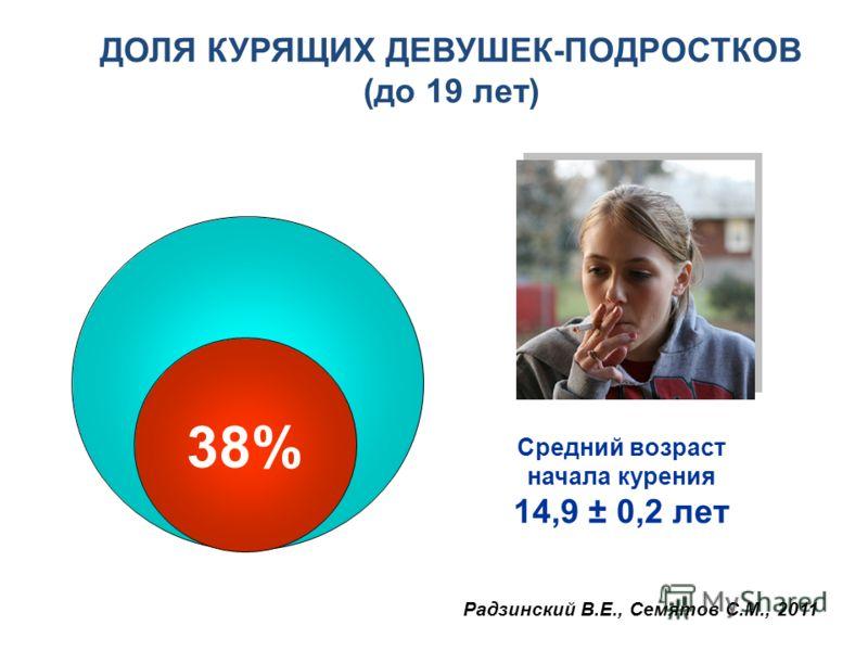 ДОЛЯ КУРЯЩИХ ДЕВУШЕК-ПОДРОСТКОВ (до 19 лет) 38% Средний возраст начала курения 14,9 ± 0,2 лет Радзинский В.Е., Семятов С.М., 2011