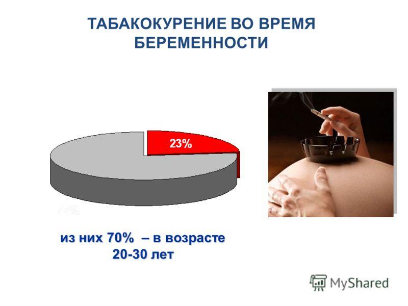 ТАБАКОКУРЕНИЕ ВО ВРЕМЯ БЕРЕМЕННОСТИ из них 70% – в возрасте 20-30 лет