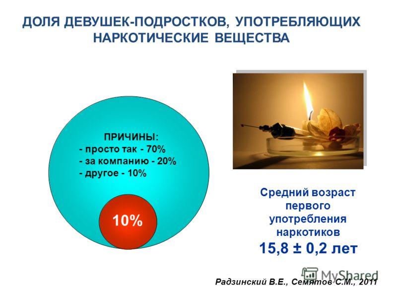 ДОЛЯ ДЕВУШЕК-ПОДРОСТКОВ, УПОТРЕБЛЯЮЩИХ НАРКОТИЧЕСКИЕ ВЕЩЕСТВА 10% Средний возраст первого употребления наркотиков 15,8 ± 0,2 лет ПРИЧИНЫ: - просто так - 70% - за компанию - 20% - другое - 10% Радзинский В.Е., Семятов С.М., 2011