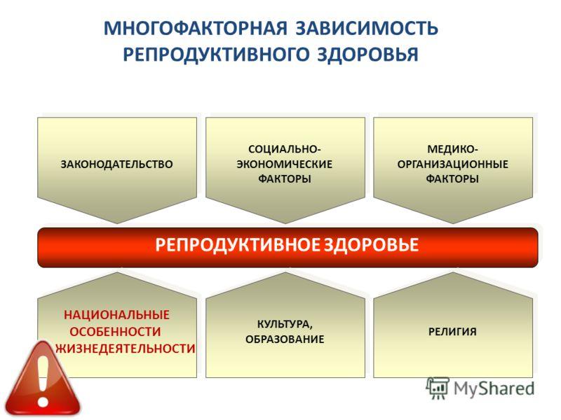 МНОГОФАКТОРНАЯ ЗАВИСИМОСТЬ РЕПРОДУКТИВНОГО ЗДОРОВЬЯ РЕПРОДУКТИВНОЕ ЗДОРОВЬЕ ЗАКОНОДАТЕЛЬСТВО СОЦИАЛЬНО- ЭКОНОМИЧЕСКИЕ ФАКТОРЫ МЕДИКО- ОРГАНИЗАЦИОННЫЕ ФАКТОРЫ НАЦИОНАЛЬНЫЕ ОСОБЕННОСТИ ЖИЗНЕДЕЯТЕЛЬНОСТИ НАЦИОНАЛЬНЫЕ ОСОБЕННОСТИ ЖИЗНЕДЕЯТЕЛЬНОСТИ КУЛЬТУ