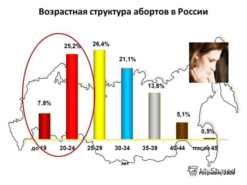 Возрастная структура абортов в Россиилет