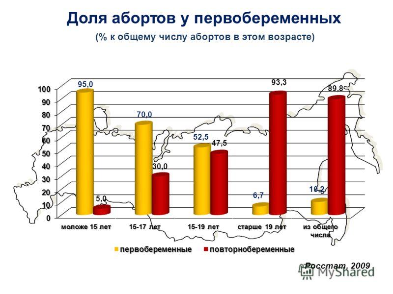 Росстат, 2009 Доля абортов у первобеременных (% к общему числу абортов в этом возрасте)