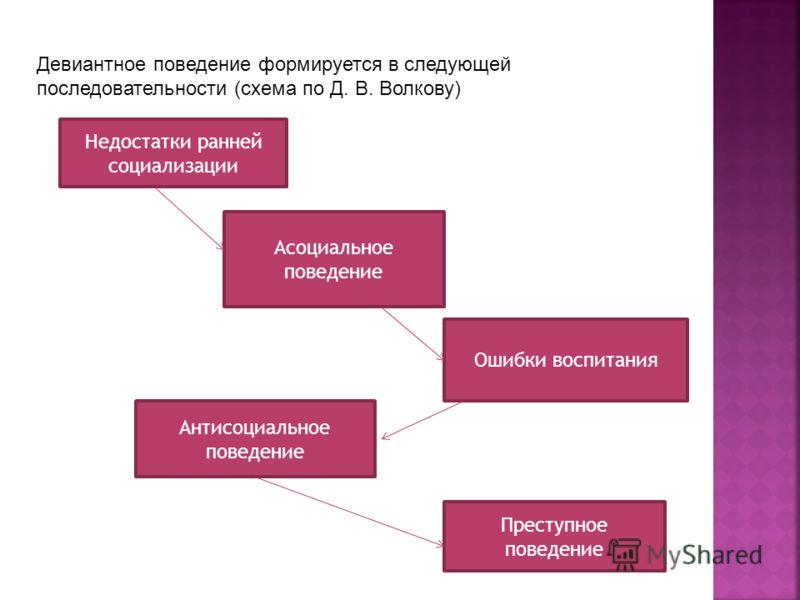 Девиантное поведение формируется в следующей последовательности (схема по Д. В. Волкову) Недостатки ранней социализации Асоциальное поведение Ошибки воспитания Антисоциальное поведение Преступное поведение