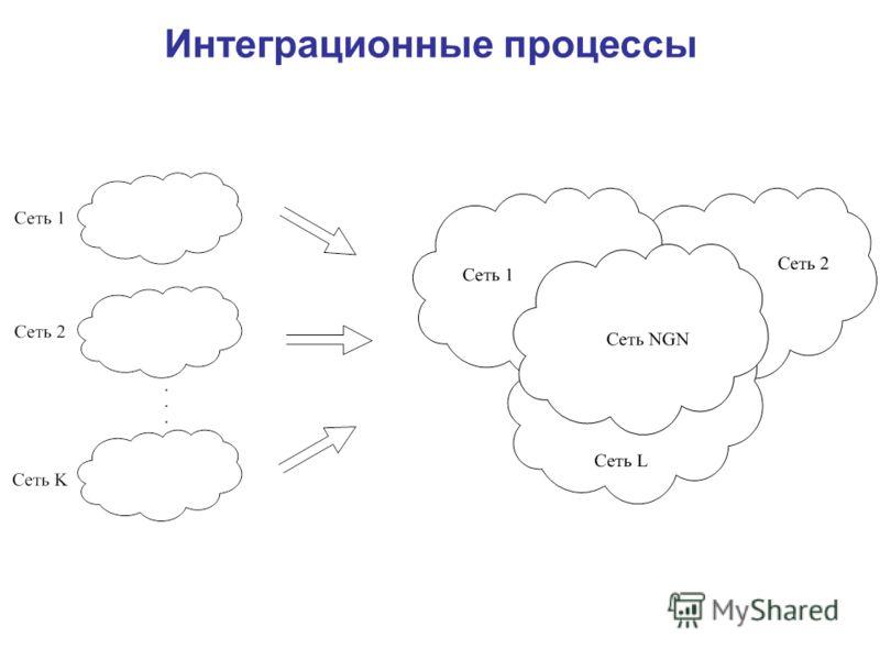 Интеграционные процессы