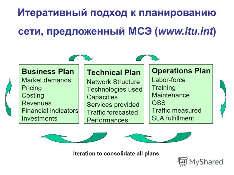 Итеративный подход к планированию сети, предложенный МСЭ (www.itu.int)