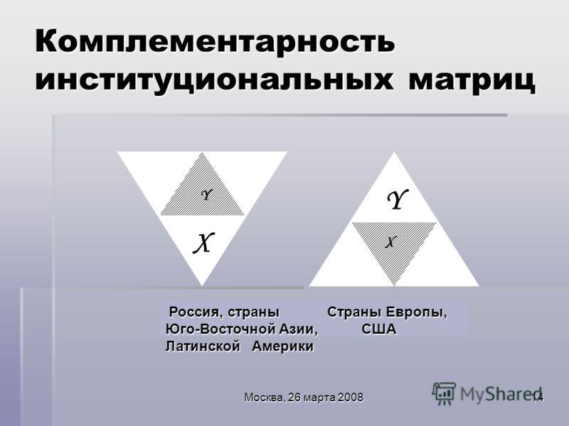 Москва, 26 марта 200814 Комплементарность институциональных матриц Россия, страны Страны Европы, Юго-Восточной Азии, США Латинской Америки Y X X Y