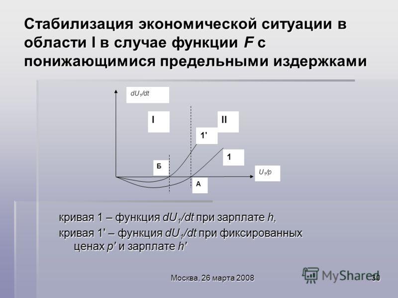 Москва, 26 марта 200830 Стабилизация экономической ситуации в области I в случае функции F с понижающимися предельными издержками кривая 1 – функция dU 1 /dt при зарплате h, кривая 1' – функция dU 1 /dt при фиксированных ценах p' и зарплате h' U 1 /p