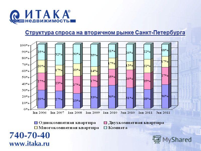 Структура спроса на вторичном рынке Санкт-Петербурга
