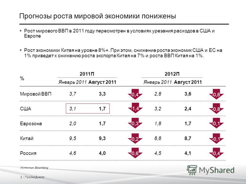 2 | Тройка Диалог Прогнозы роста мировой экономики понижены Рост мирового ВВП в 2011 году пересмотрен в условиях урезания расходов в США и Европе Рост экономики Китая на уровне 8%+. При этом, снижение роста экономик США и ЕС на 1% приведет к снижению