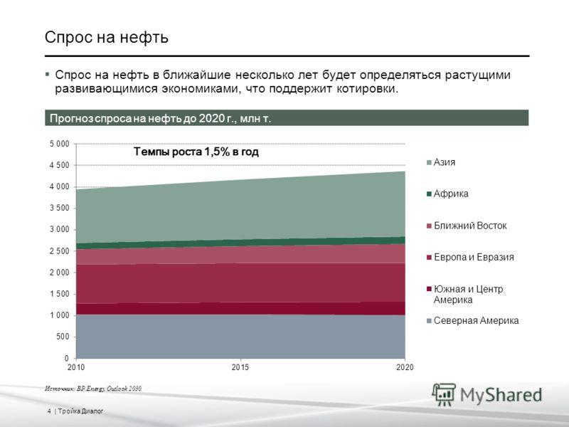 4 | Тройка Диалог Спрос на нефть Источник: BP Energy Outlook 2030 Спрос на нефть в ближайшие несколько лет будет определяться растущими развивающимися экономиками, что поддержит котировки. Прогноз спроса на нефть до 2020 г., млн т. Темпы роста 1,5% в