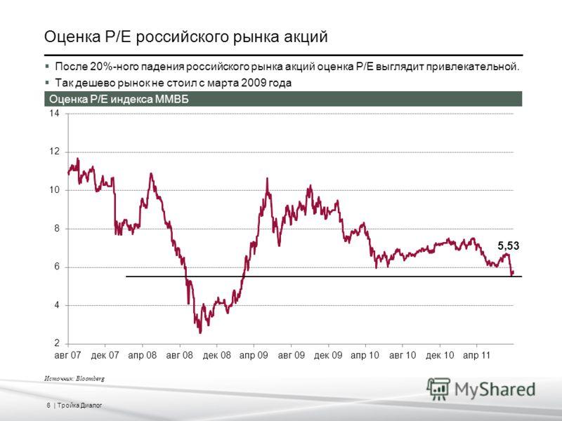 6 | Тройка Диалог Оценка P/E российского рынка акций Источник: Bloomberg После 20%-ного падения российского рынка акций оценка P/E выглядит привлекательной. Так дешево рынок не стоил с марта 2009 года Оценка P/E индекса ММВБ