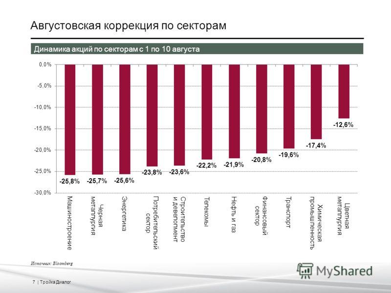 7 | Тройка Диалог Августовская коррекция по секторам Источник: Bloomberg Динамика акций по секторам с 1 по 10 августа