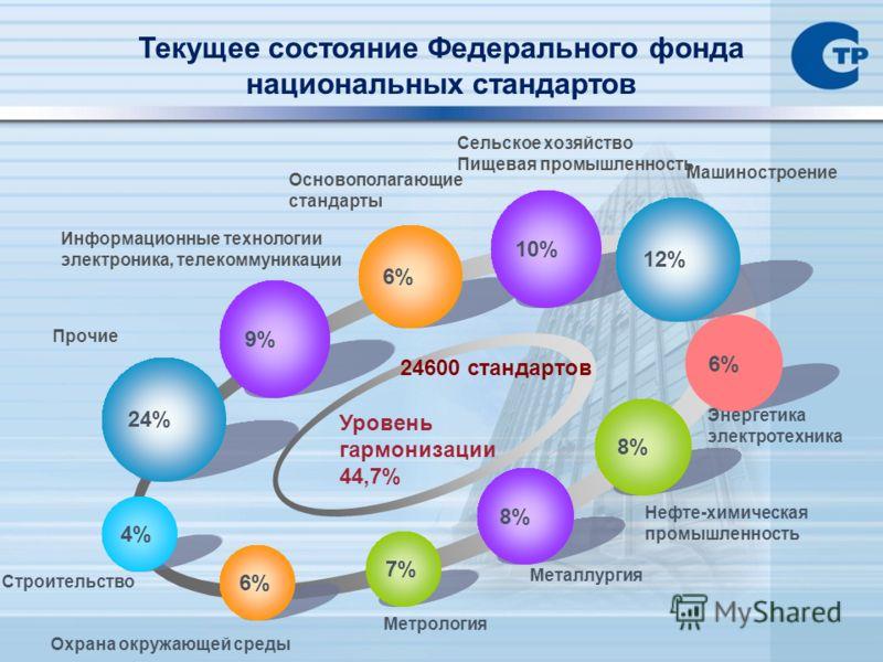 8% 6% 4%4% 9% 24% 7% Нефте-химическая промышленность Металлургия Прочие Строительство Метрология Машиностроение Основополагающие стандарты Сельское хозяйство Пищевая промышленность 24600 стандартов Уровень гармонизации 44,7% 6% Энергетика электротехн