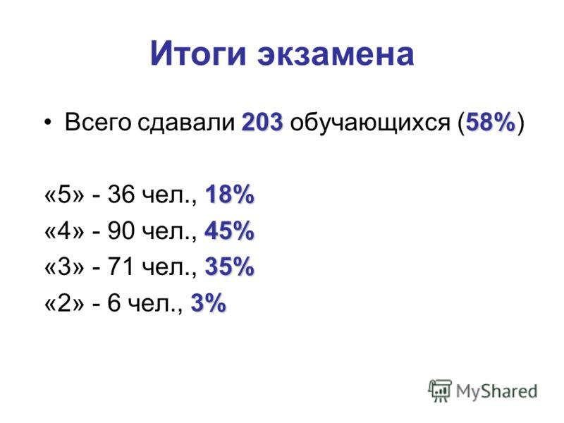 Итоги экзамена 20358%Всего сдавали 203 обучающихся (58%) 18% «5» - 36 чел., 18% 45% «4» - 90 чел., 45% 35% «3» - 71 чел., 35% 3% «2» - 6 чел., 3%