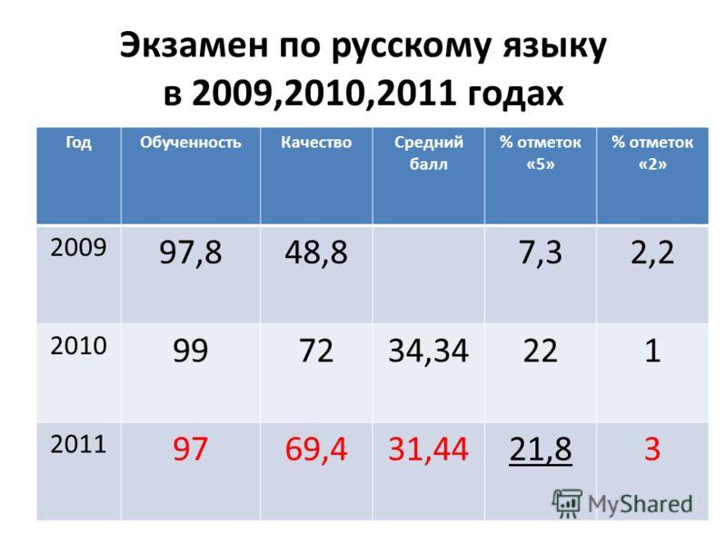 Экзамен по русскому языку в 2009,2010,2011 годах ГодОбученностьКачествоСредний балл % отметок «5» % отметок «2» 2009 97,848,87,32,2 2010 997234,34221 2011 9769,431,4421,83