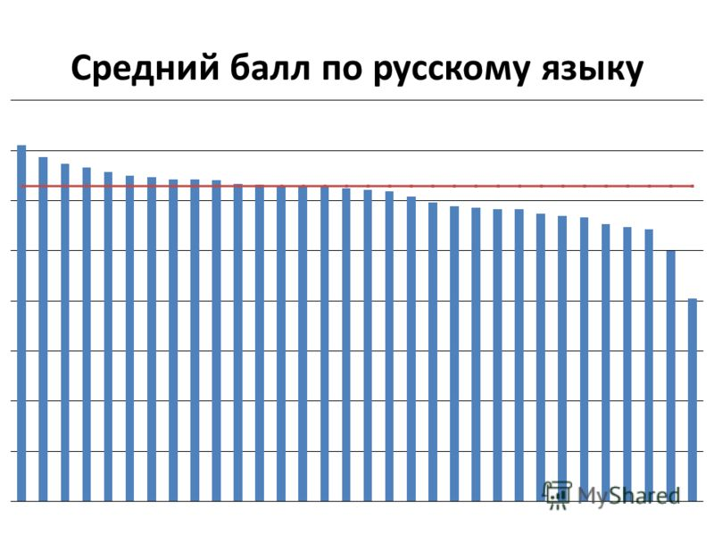 Средний балл по русскому языку