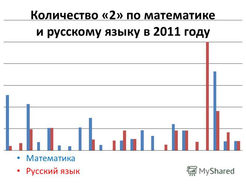Количество «2» по математике и русскому языку в 2011 году Математика Русский язык