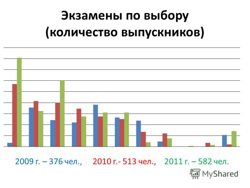Экзамены по выбору (количество выпускников) 2009 г. – 376 чел., 2010 г.- 513 чел., 2011 г. – 582 чел.