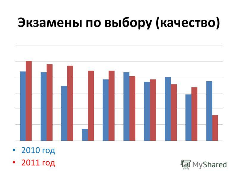 Экзамены по выбору (качество) 2010 год 2011 год