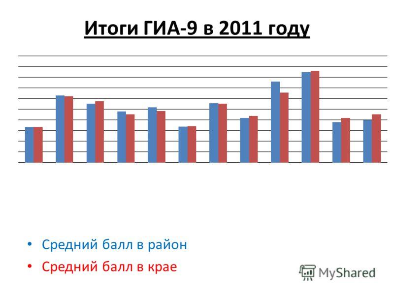 Итоги ГИА-9 в 2011 году Средний балл в район Средний балл в крае