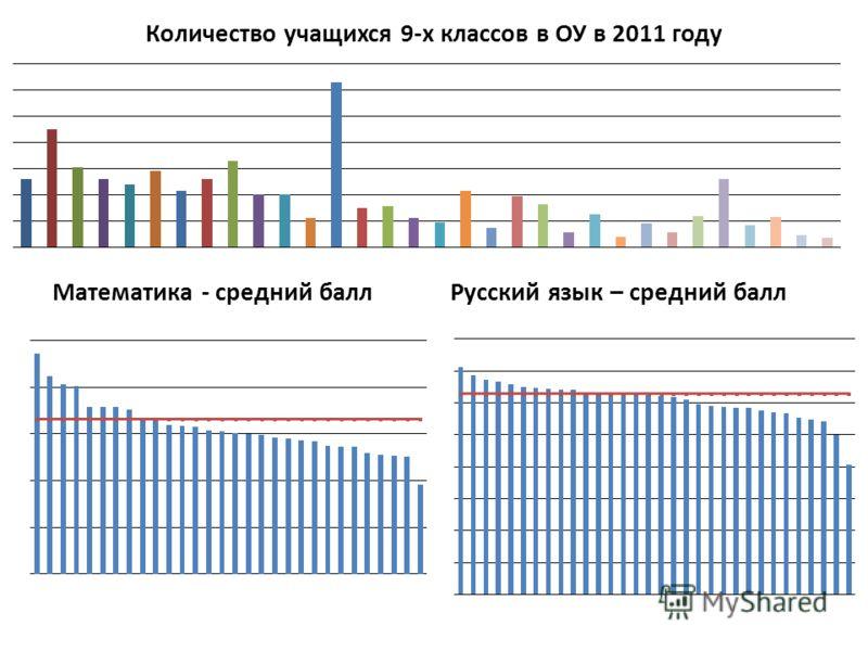 Количество учащихся 9-х классов в ОУ в 2011 году Математика - средний баллРусский язык – средний балл