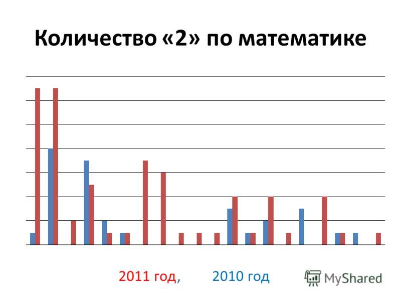 Количество «2» по математике 2011 год, 2010 год