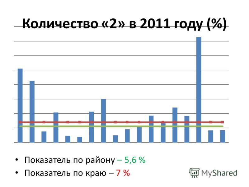 Количество «2» в 2011 году (%) Показатель по району – 5,6 % Показатель по краю – 7 %