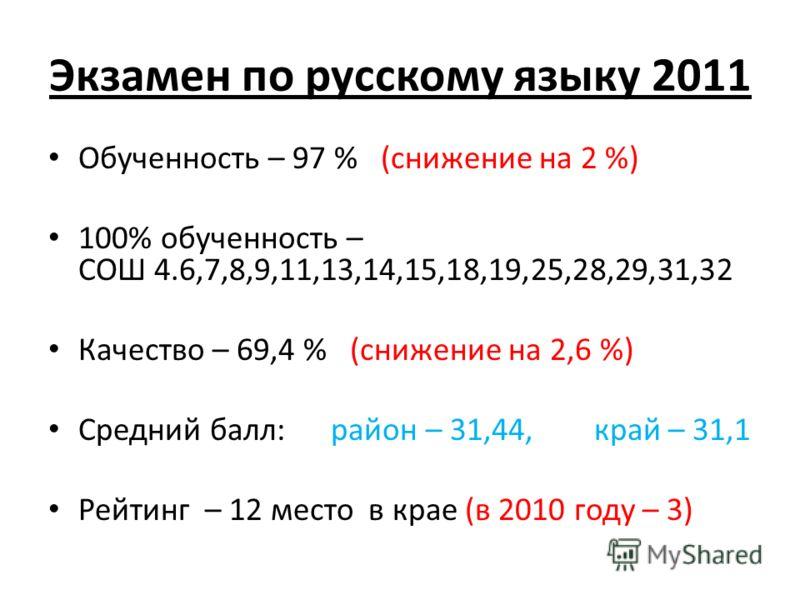 Экзамен по русскому языку 2011 Обученность – 97 % (снижение на 2 %) 100% обученность – СОШ 4.6,7,8,9,11,13,14,15,18,19,25,28,29,31,32 Качество – 69,4 % (снижение на 2,6 %) Средний балл: район – 31,44, край – 31,1 Рейтинг – 12 место в крае (в 2010 год