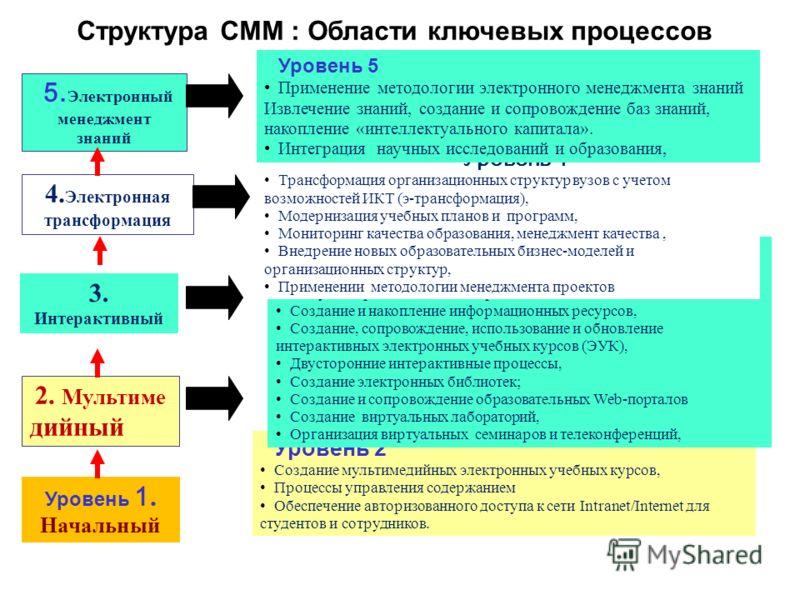Структура CMM : Области ключевых процессов Уровень 1. Начальный 2. Мультиме дийный 4. Электронная трансформация 3. Интерактивный 5. Электронный менеджмент знаний Уровень 2 Создание мультимедийных электронных учебных курсов, Процессы управления содерж