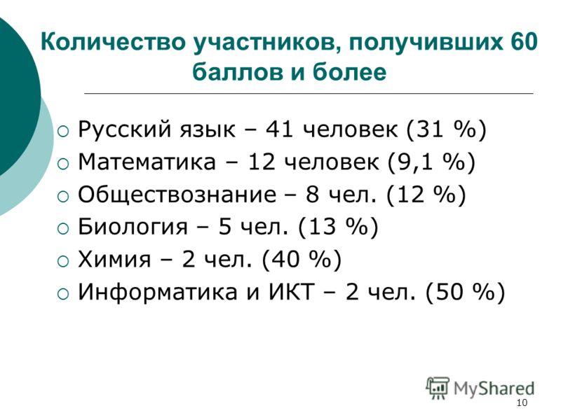 10 Количество участников, получивших 60 баллов и более Русский язык – 41 человек (31 %) Математика – 12 человек (9,1 %) Обществознание – 8 чел. (12 %) Биология – 5 чел. (13 %) Химия – 2 чел. (40 %) Информатика и ИКТ – 2 чел. (50 %)