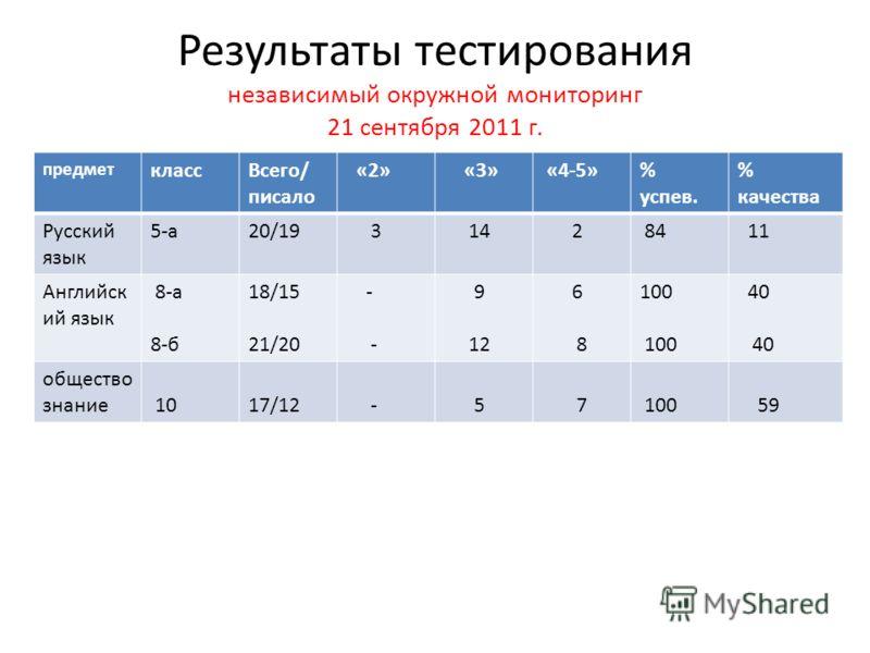 Результаты тестирования независимый окружной мониторинг 21 сентября 2011 г. предмет классВсего/ писало «2» «3» «4-5»% успев. % качества Русский язык 5-а20/19 3 14 2 84 11 Английск ий язык 8-а 8-б 18/15 21/20 - 9 12 6 8 100 40 общество знание 10 17/12