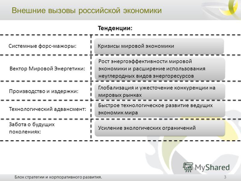 Внешние вызовы российской экономики 3 Блок стратегии и корпоративного развития. Кризисы мировой экономики Рост энергоэффективности мировой экономики и расширение использования неуглеродных видов энергоресурсов Глобализация и ужесточение конкуренции н