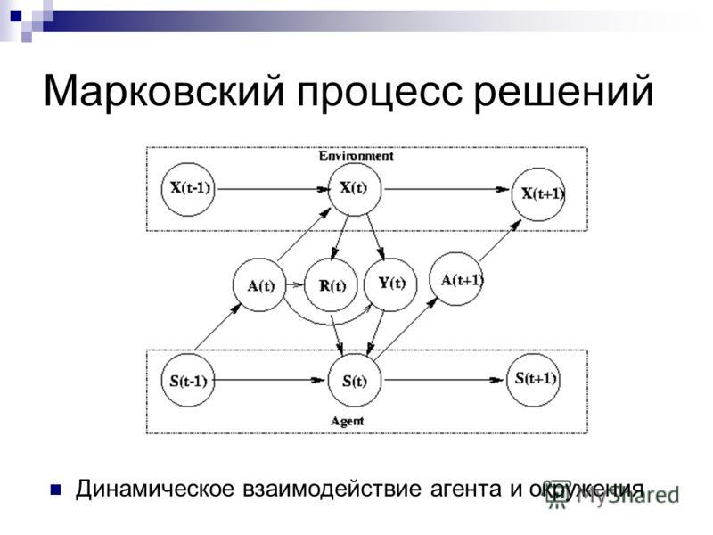 Динамическое взаимодействие агента и окружения Марковский процесс решений