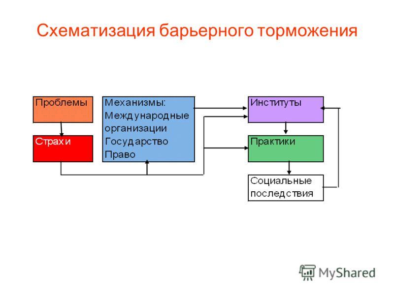 Схематизация барьерного торможения