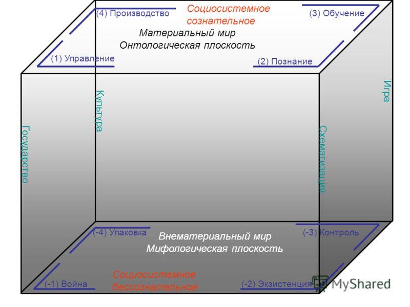 Материальный мир Онтологическая плоскость Внематериальный мир Мифологическая плоскость (4) Производство (2) Познание (1) Управление (3) Обучение (-1) Война(-2) Экзистенция (-4) Упаковка(-3) Контроль ГосударствоСхематизация Игра Культура Социосистемно