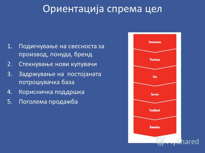 Социјални медиуми 1.Плански приод: стратегија, цели, канали. 2.Ресурси и комуникација: буџет и менаџер, специјалист за СМ. 3. Содржина: програма за објави 4. Мерење и анализа на резултатите