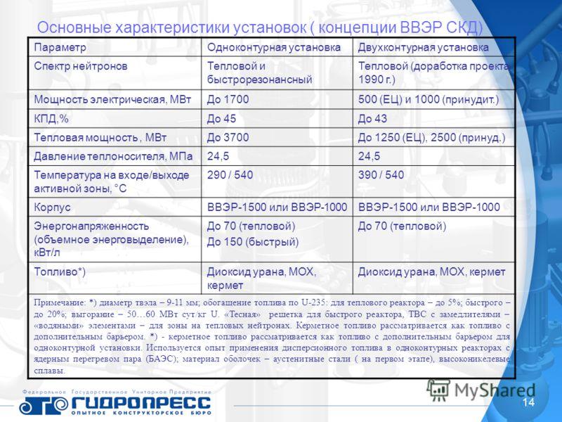 14 Основные характеристики установок ( концепции ВВЭР СКД) ПараметрОдноконтурная установкаДвухконтурная установка Спектр нейтроновТепловой и быстрорезонансный Тепловой (доработка проекта 1990 г.) Мощность электрическая, МВтДо 1700500 (ЕЦ) и 1000 (при